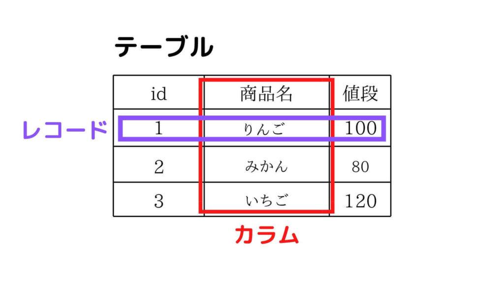 リレーショナルデータベース