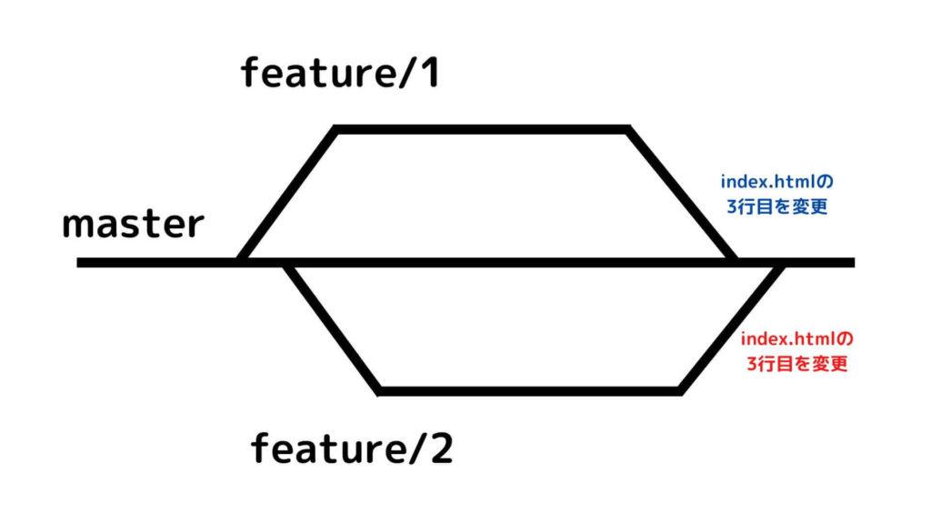 二人が全く同じ箇所のコードを書き換えてマージ