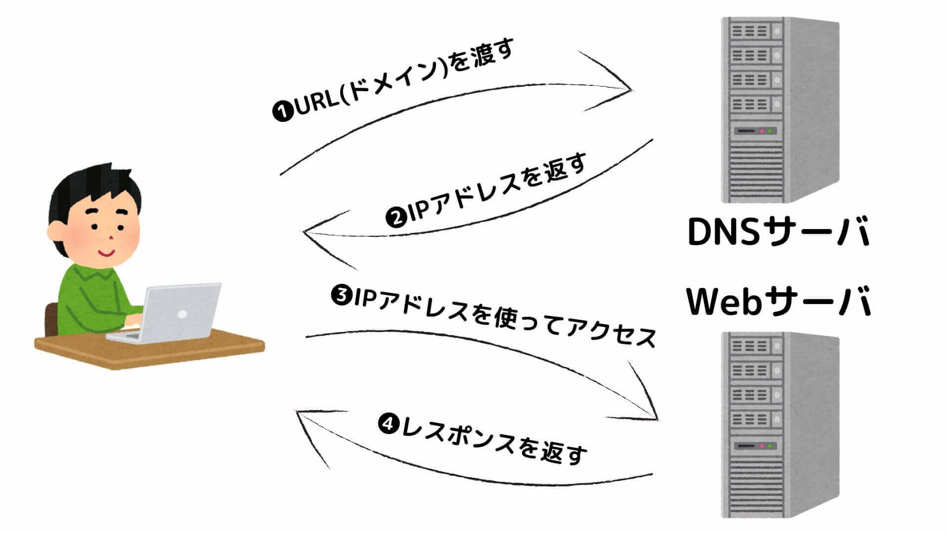 DNSサーバを使って名前解決を行う