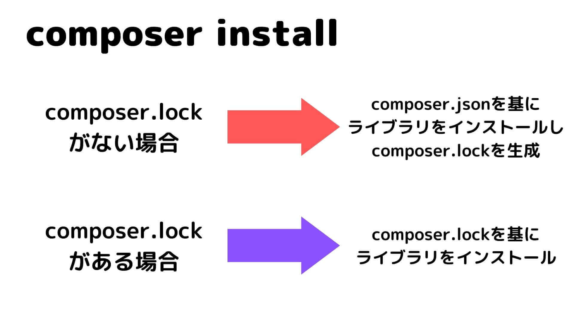 composer.lockの有無によるcomposer installの挙動の違い