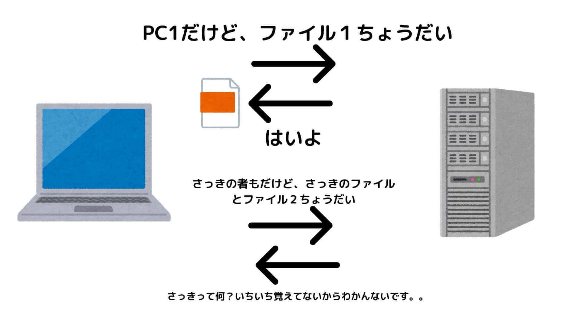HTTPのステートレス通信の図