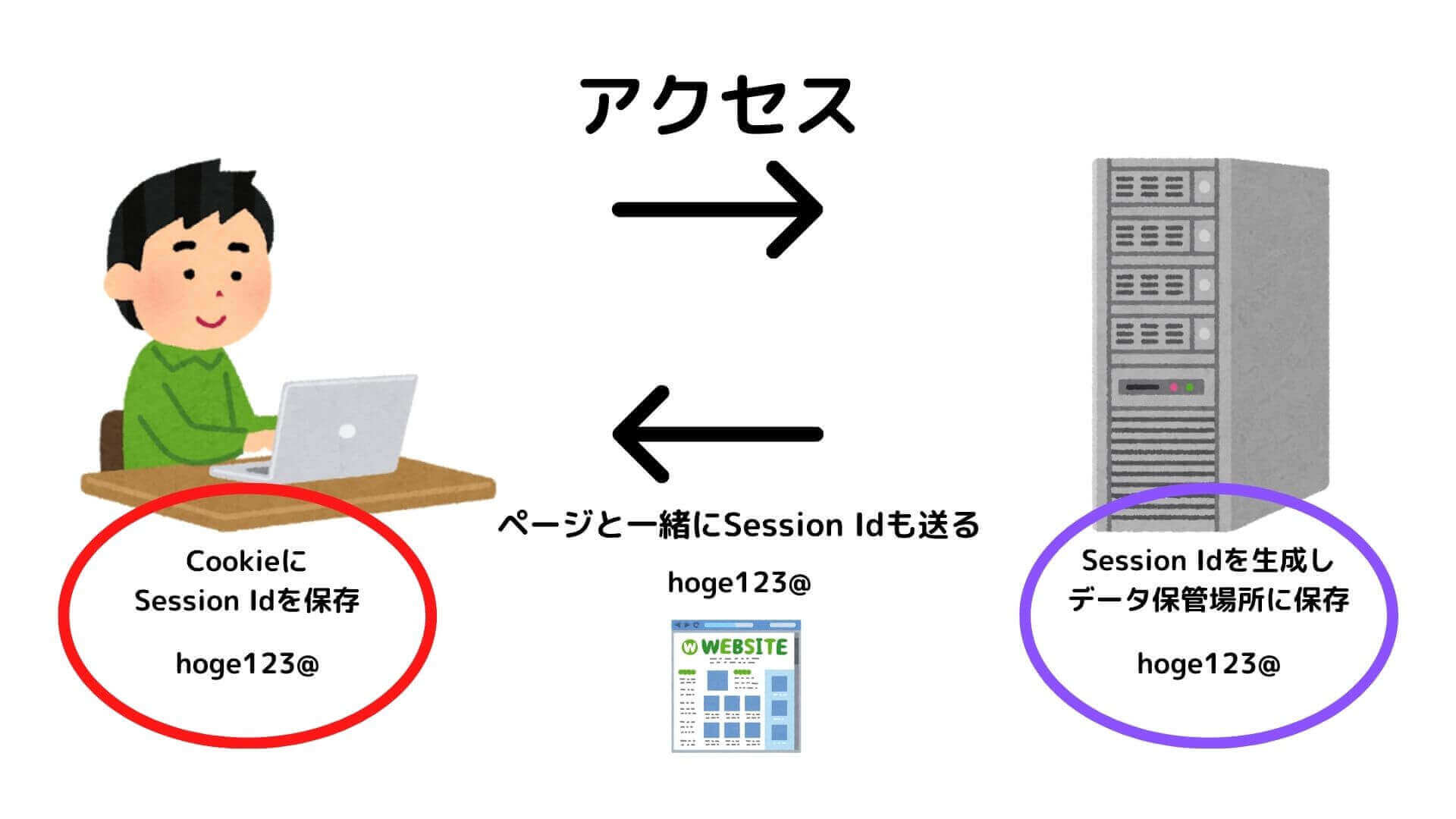 session IDの生成とCookieを利用したデータの保存