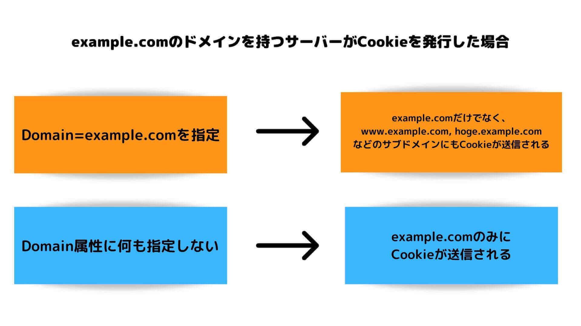 CookieのDomain属性について