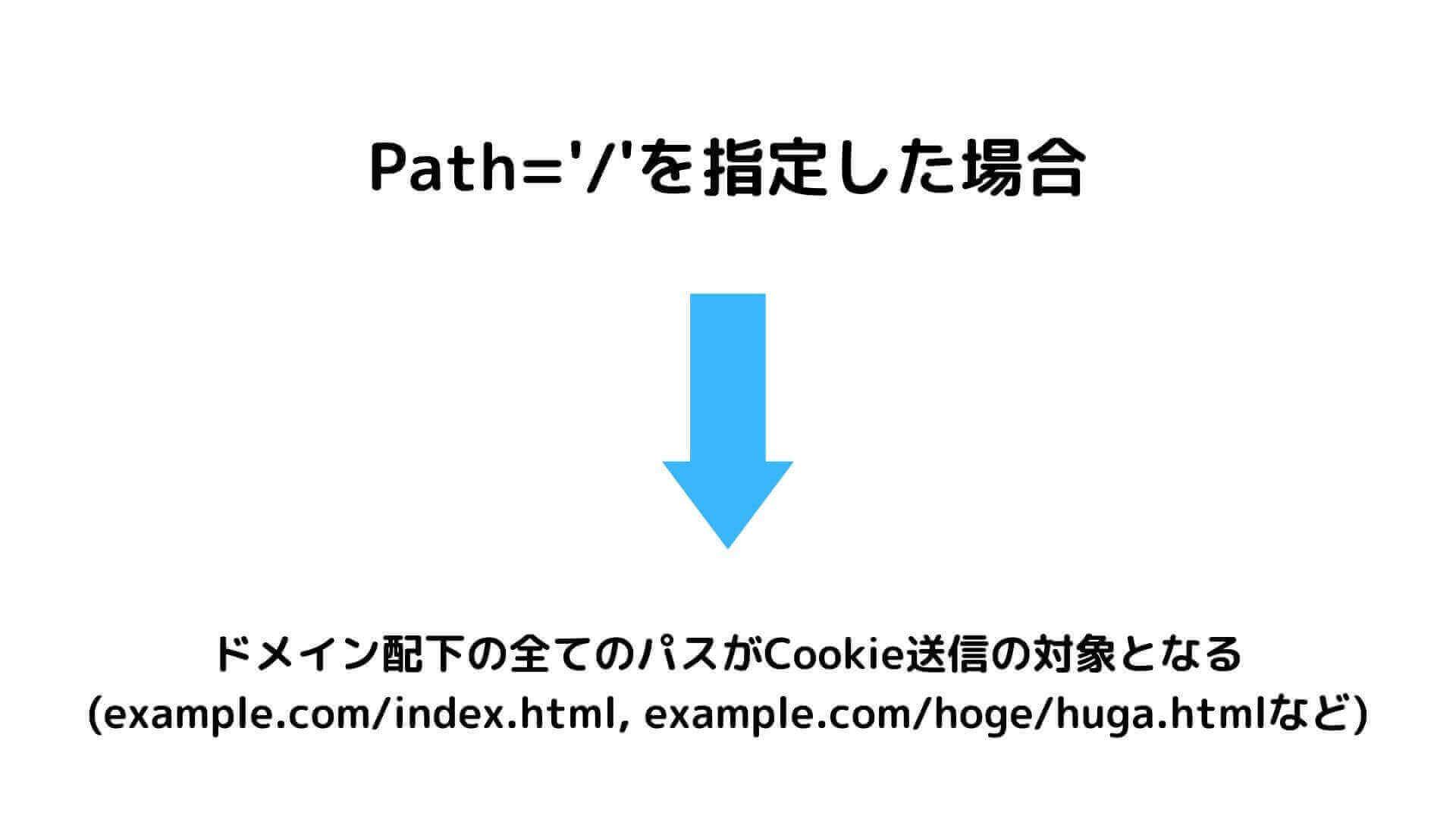 CookieのPath属性について
