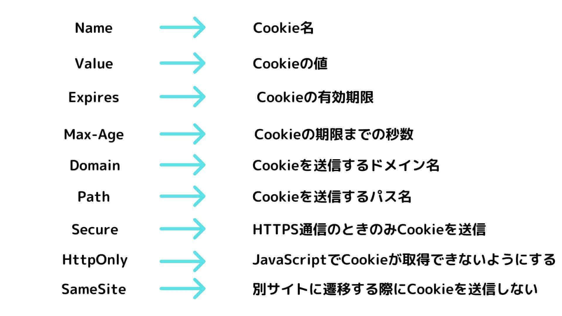 Cookieの属性:サマリー