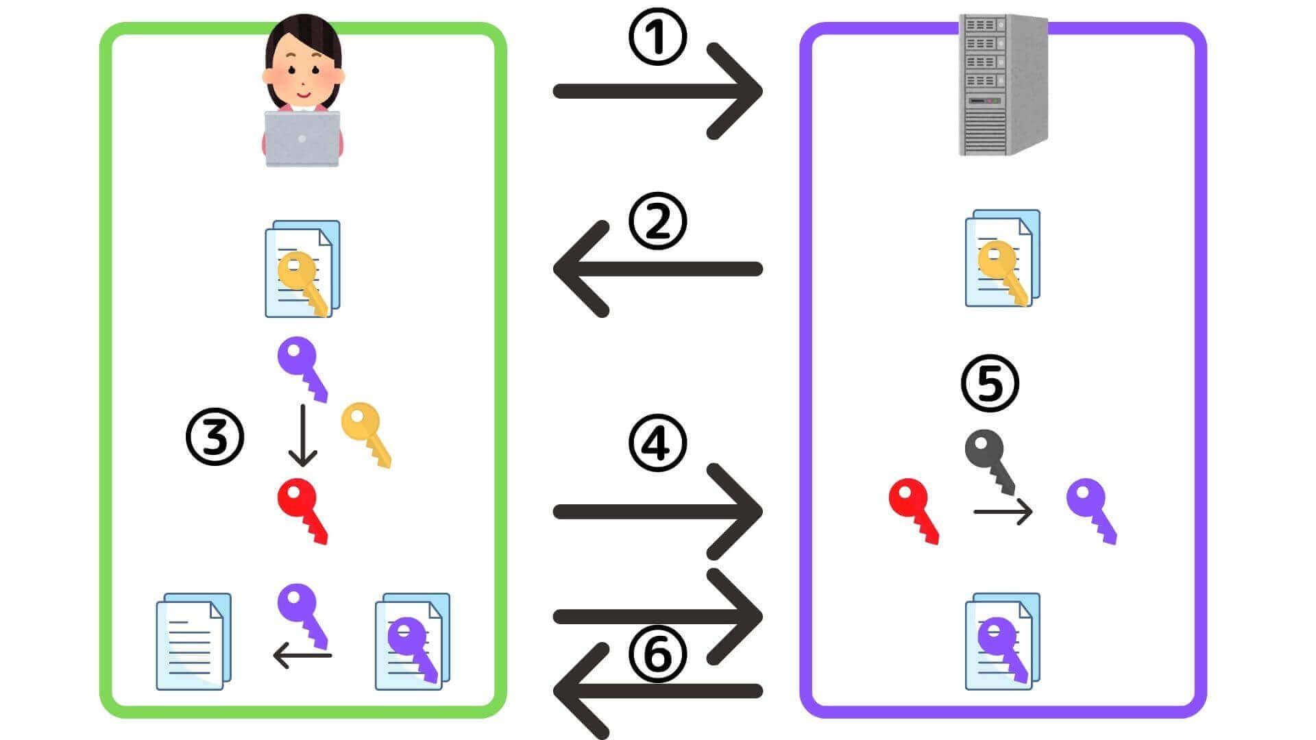 ApacheでのHTTPS通信(SSL/TLS暗号化通信)の流れ