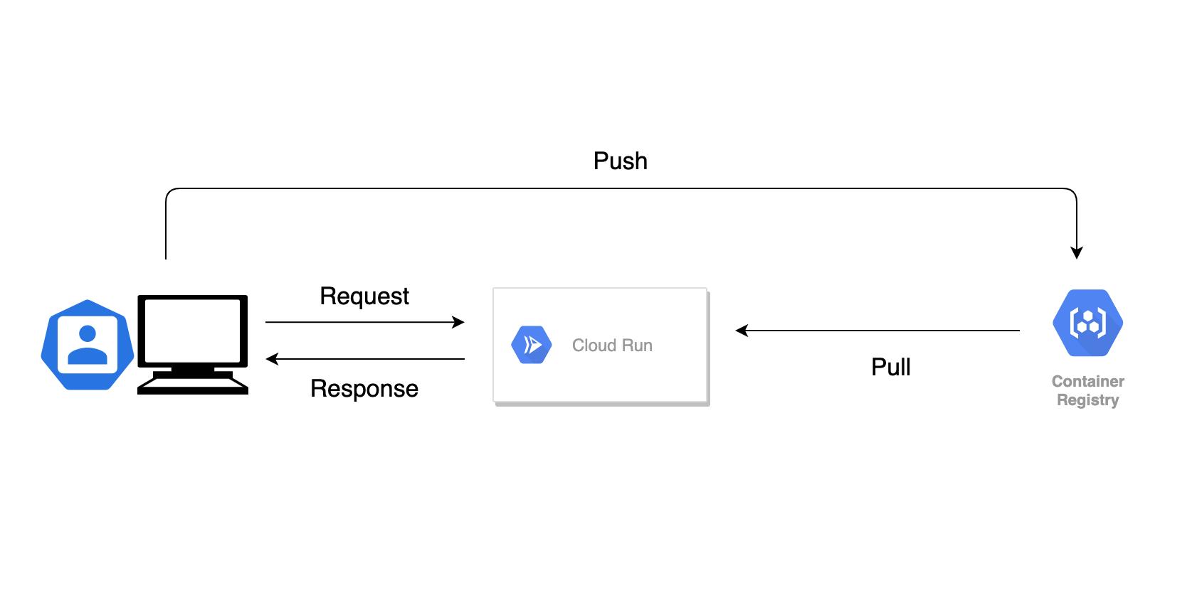 Google Cloud Runの仕組み